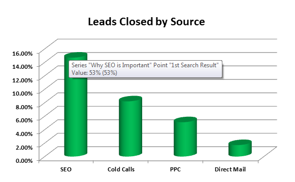 leads closed by source