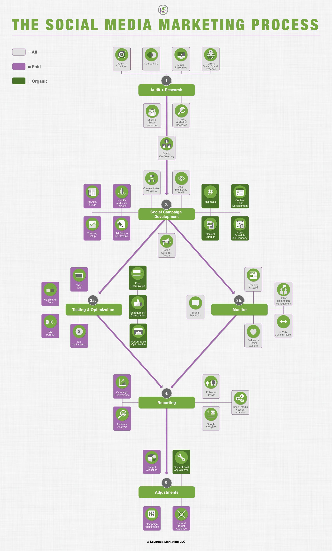 Leverage-Marketing-Social-Media_process
