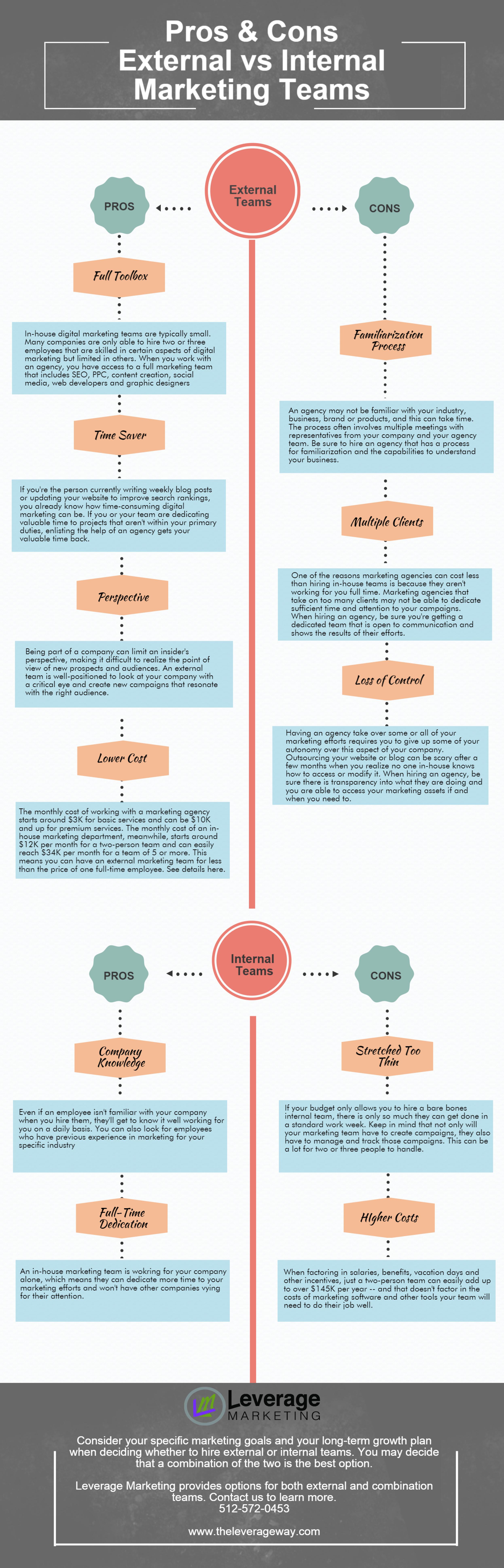Pros and Cons of External vs  Internal Marketing Teams