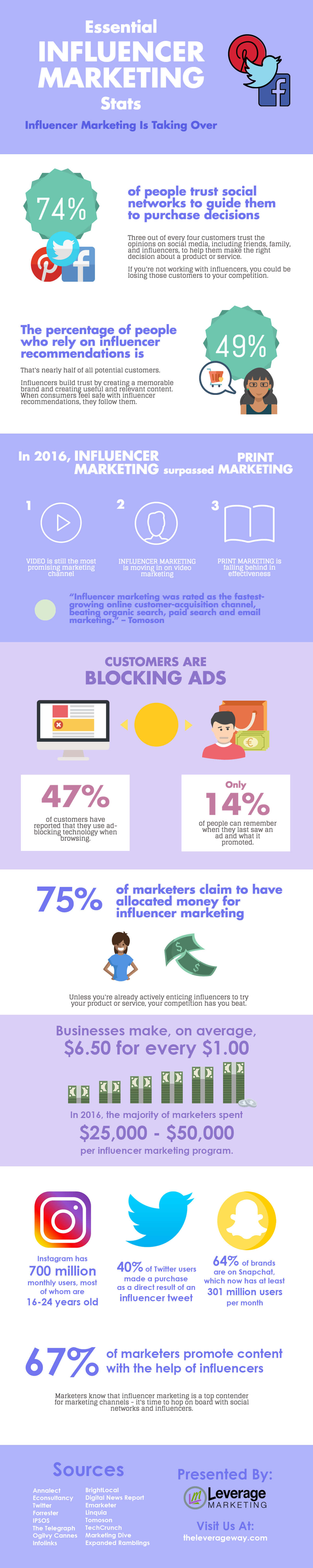 11 Essential Influencer Marketing Facts and Statistics - Leverage