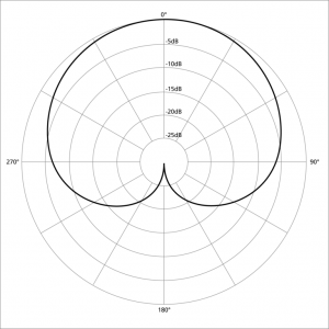 cardioid audio pattern graph