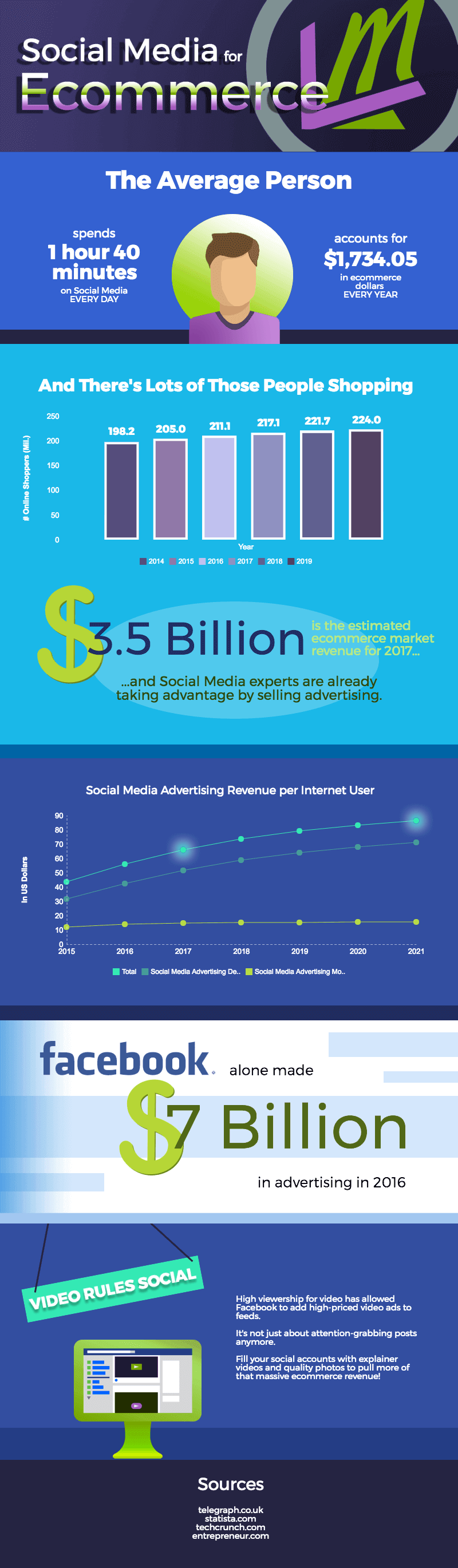 how to use social media for ecommerce facts and statistics infographic