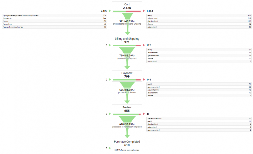 funnel visualization in google analytics