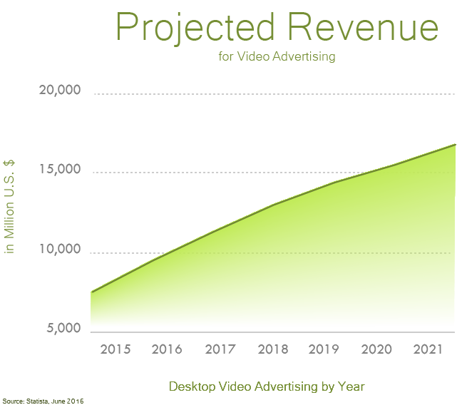 graph of video advertising revenue projected for 2021