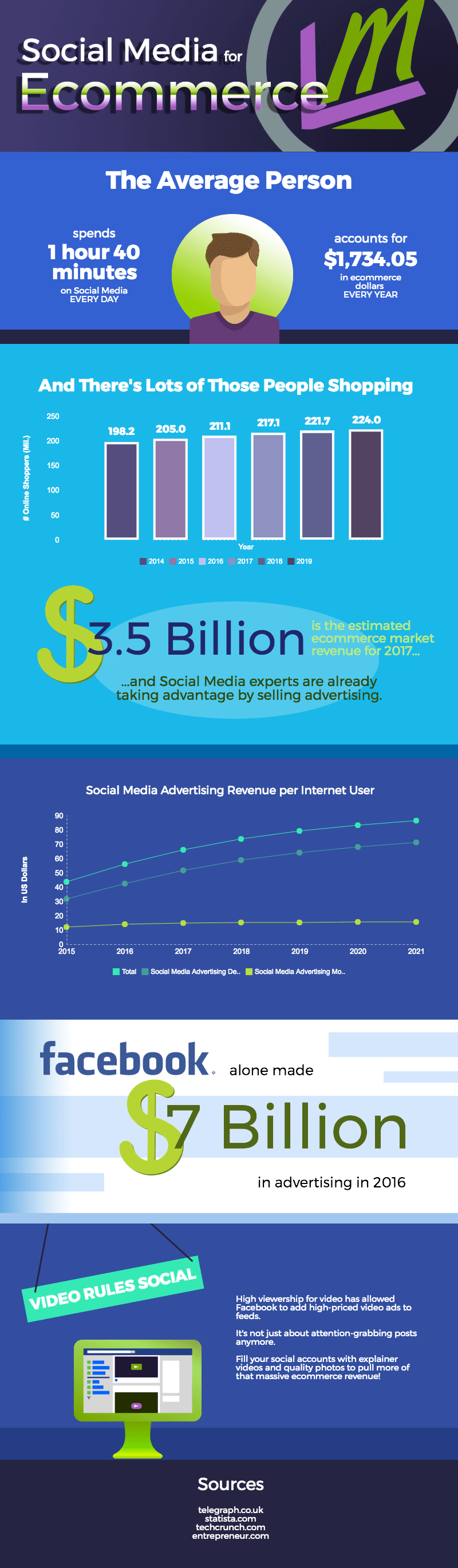social media for ecommerce facts and statistics infographic