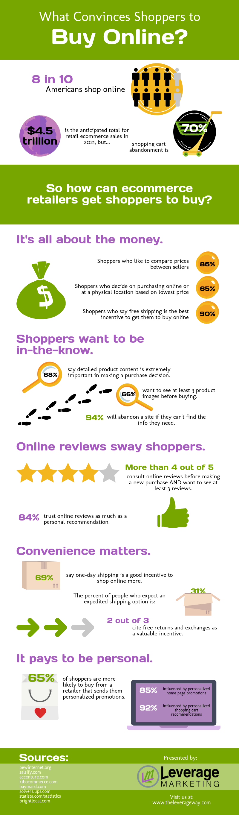 why do people buy online infographic