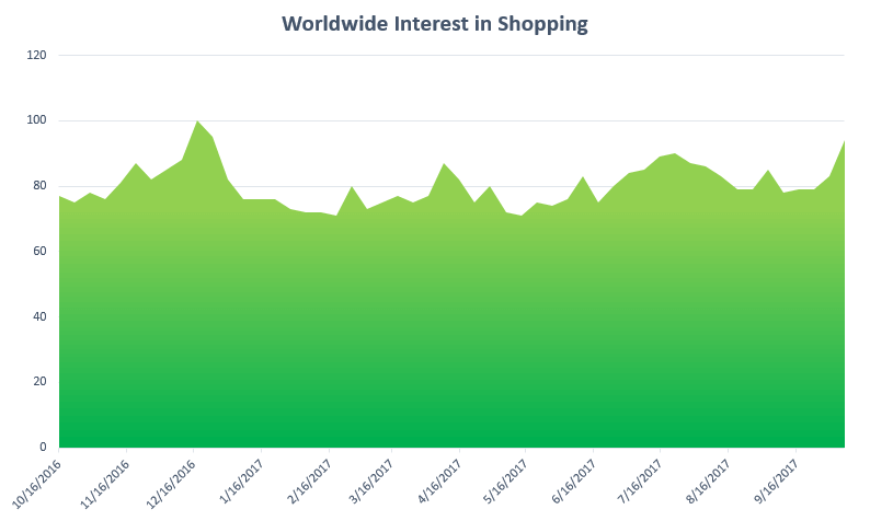 shopping interest excel chart in green