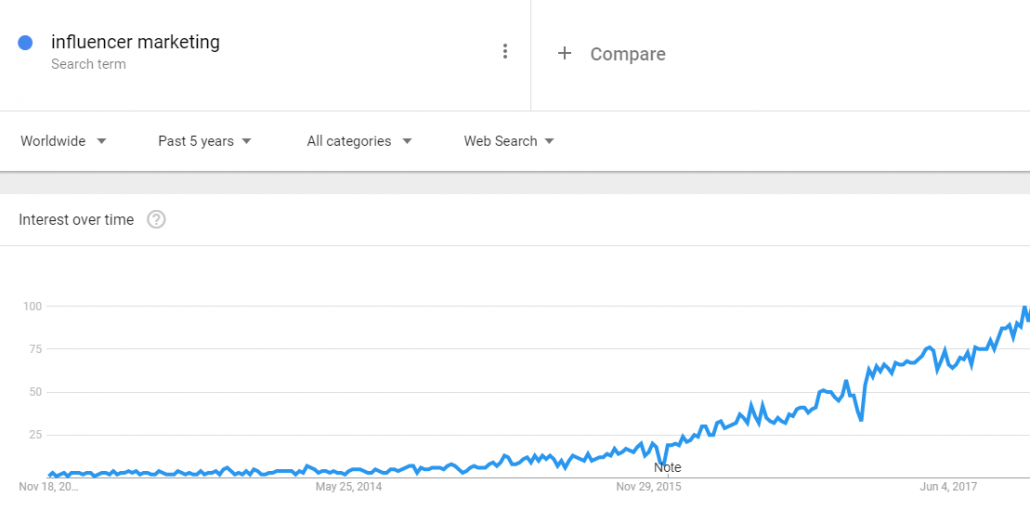 Google trends graph influencer marketing