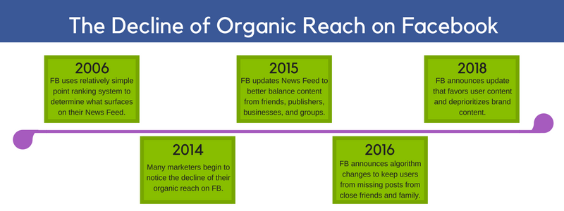 decline of organic reach on Facebook